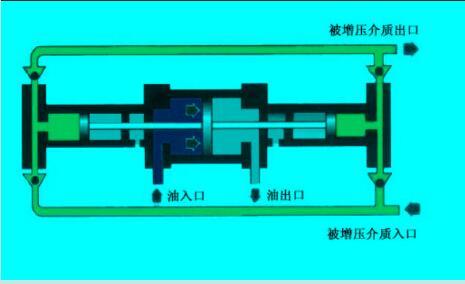 液驱泵原理图