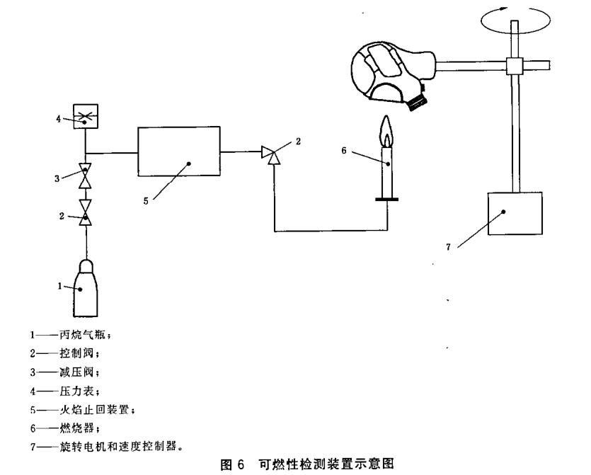 口罩阻燃性能测试仪|防护口罩燃阻性能测试台